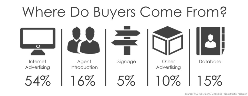 WHERE DO BUYERS COME FROM
