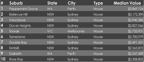 10 most expensive suburbs in aus graph