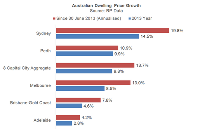 AUS DWELLING PRICE GROWTH
