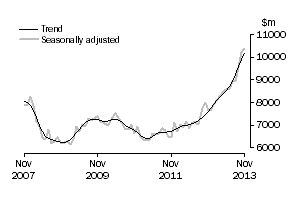 TOTAL INVESTMENT SPENDING ABS - 19THJAN14 PROEPRTY PULSE IMAGE
