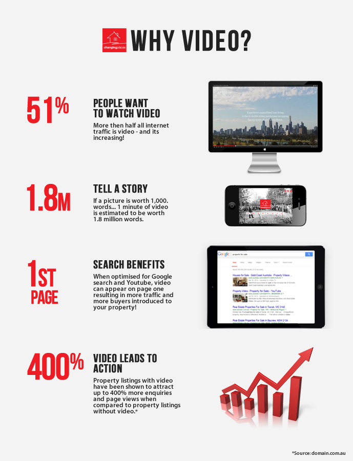 Why Video - Infographic